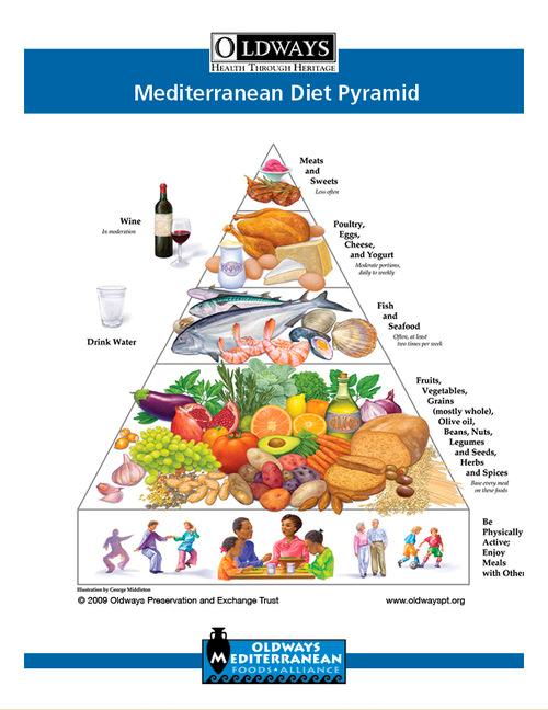 prodominent countries that follow mediterranean diet